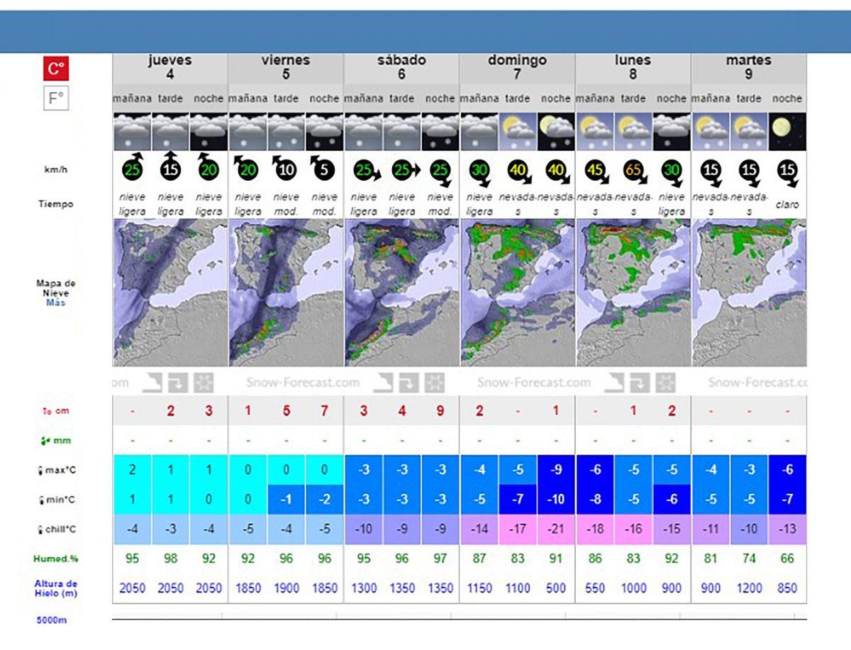 Pronostico Nieve en Valdesqui